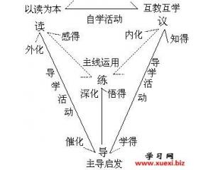 """""""四字""""课堂教学模式"""