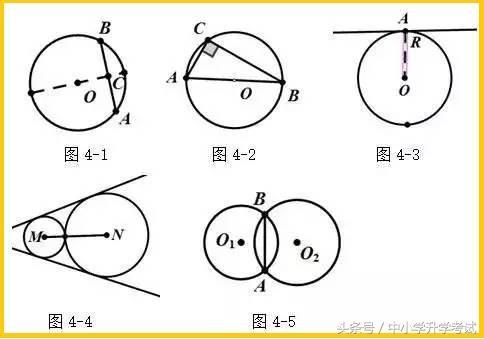 数学难点:解几何题,如何添辅助线!几个口诀帮你备战中考!