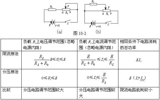 ≤u1≤e    (2)若k闭合,则该控制电路为滑动变阻器的分压接法,故0≤u