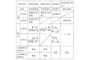 【高中地理】海水运动专